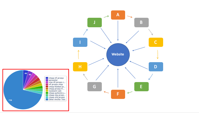 Schematic of SPAM backlink profiles - a link scheme