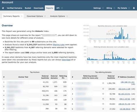 Majestic Backlink summary Reports
